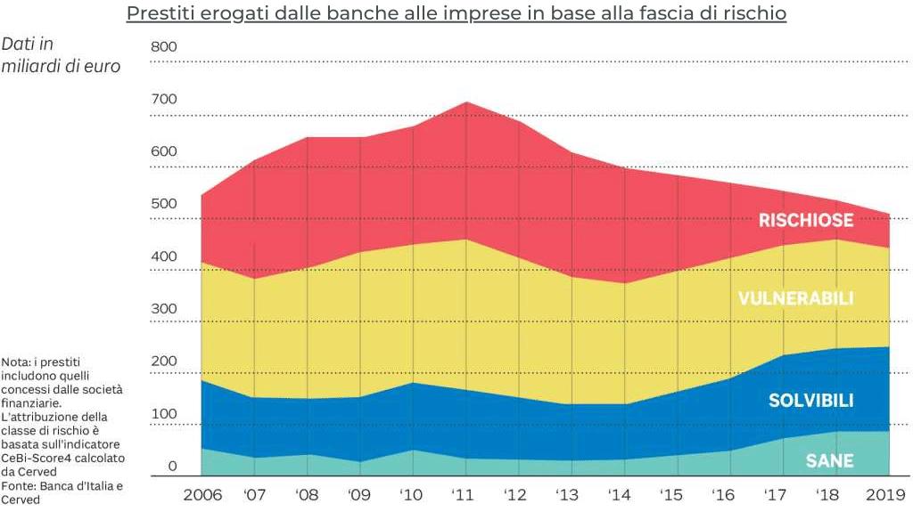 Grafico relativo all'erogazione dei prestiti alle imprese dal 2006 al 2019 in base al livello di rischio